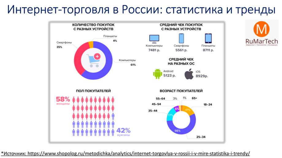 статистика потребителя и интерент торговли россии