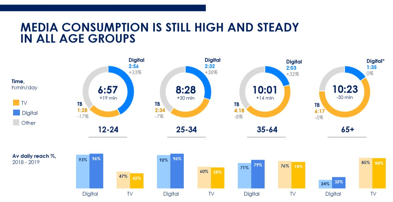 статистика рынка Digital рекламы 2020